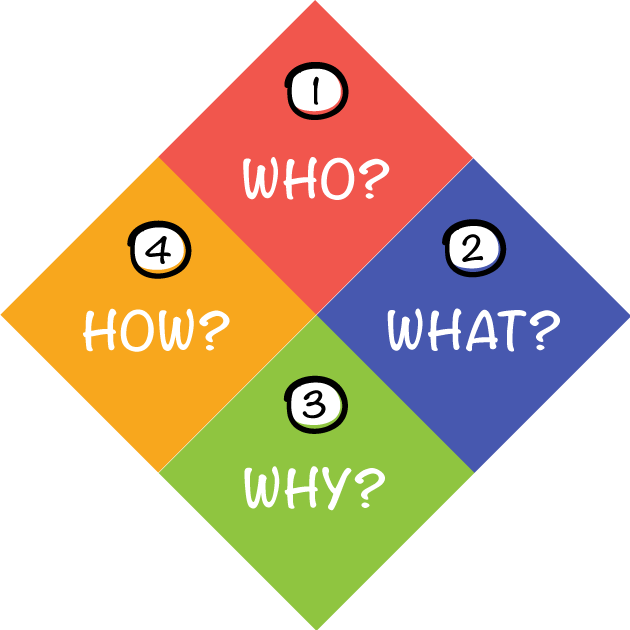 4-Steps-Branding
